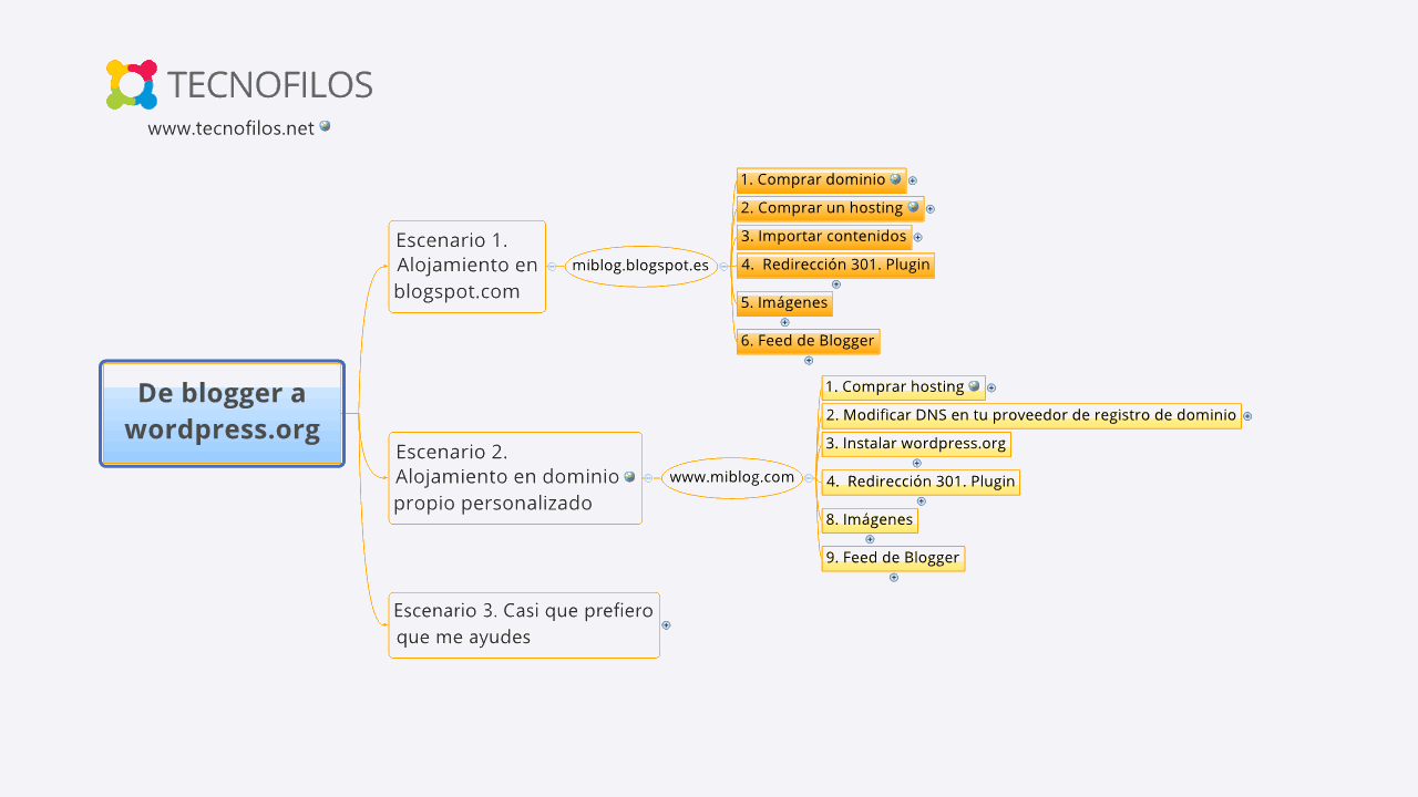 Hangout: Guía básica para migrar de blogger y de WordPress.com a WordPress.org