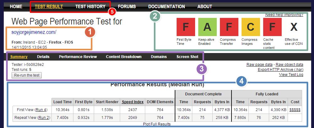 Resultados del test de velocidad de carga de una web analizada con webpagetest.org
