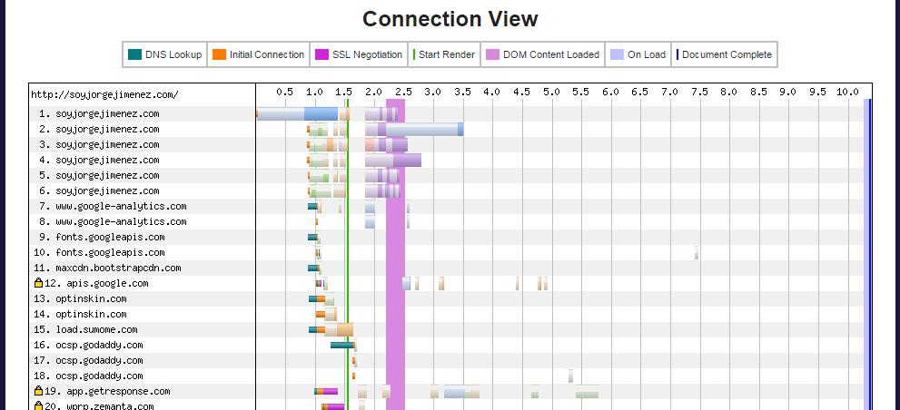 La vista de conexiones en la cascada de webpagetest
