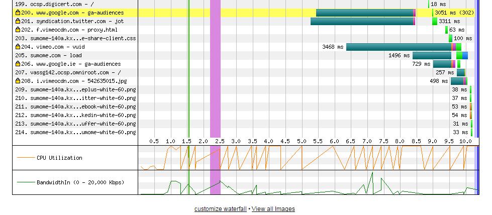 Detalle de consumo de CPU y de ancho de banda proporcionado en la cascada de webpagetest.org