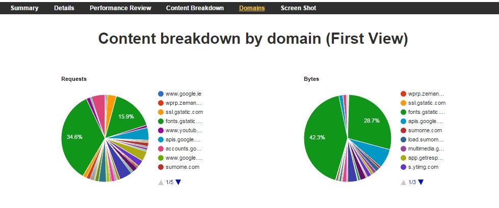 Desglose del solicitudes realizadas en el sitio clasificadas por dominio
