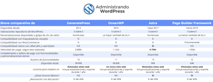 Tabla comparativa temas WordPress