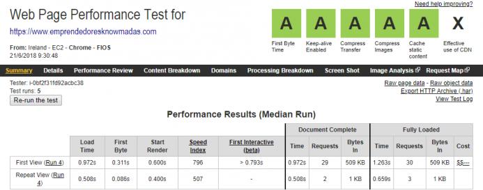 Detalle de los indicadores de un test de velocidad realizado con webpagetest simulando una conexión desde un PC con un VPS de UpCloud