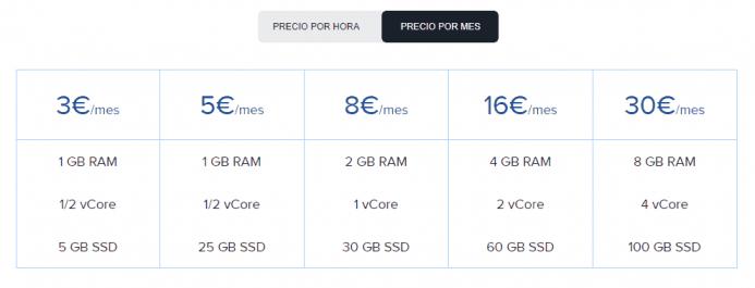 Detalle de precios de los VPS de clouding.io