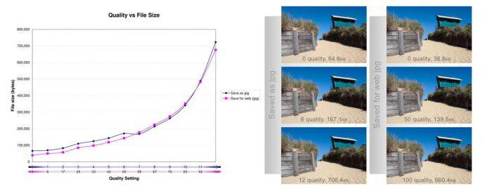 La compresión de imágenes. Segundo factor relevante para acelerar WordPress y conseguir una web ultra ràpida