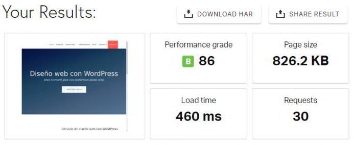 Resultados de Pingdom Tools de una web creada con WordPress ultra rápida