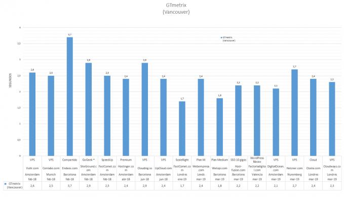 Gráfica comparativa con los resultados de GTmetrix