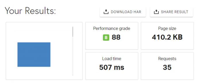 Resultados obtenidos en Pingdom Tools en el hosting de Wetopi