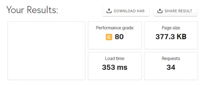 Resultados obtenidos en Pingdom Tools en un VPS de Digital Ocean