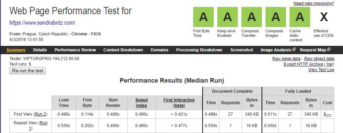 Resultados obtenidos en Webpagetest en Hetzner