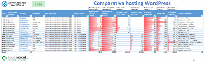 Tabla comparativa hosting WordPress 2019