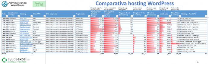 Tabla comparativa hosting WordPress 2019