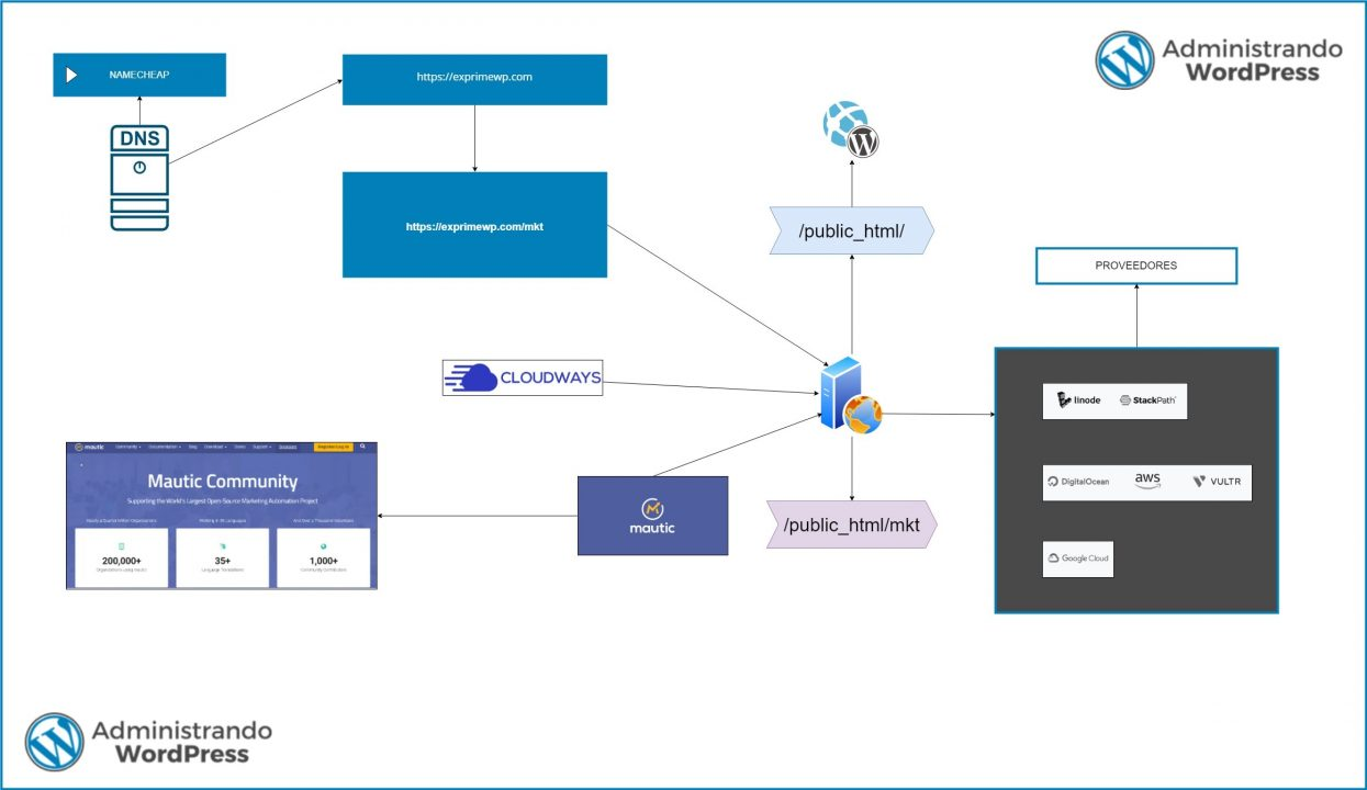 Diagrama como instalar WordPress en Cloudways con Mautic en un mismo servidor