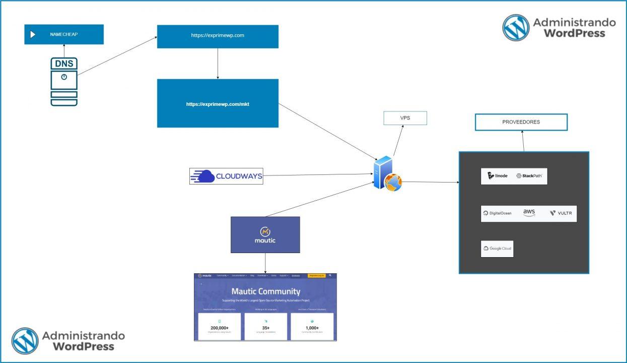 Diagrama de instalacion de Mautic en Cloudways